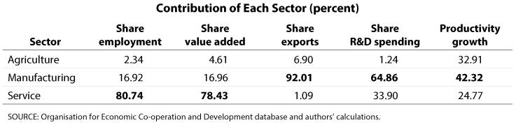 Contribution of Each Sector