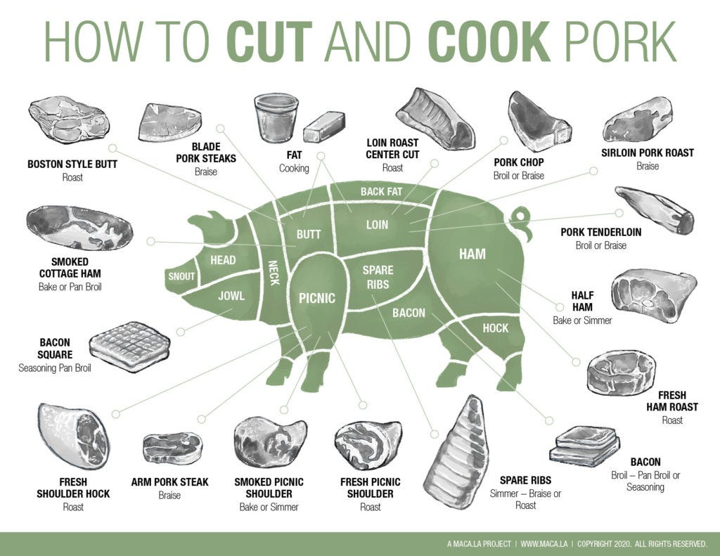 butcher cuts and cooking methods for pork