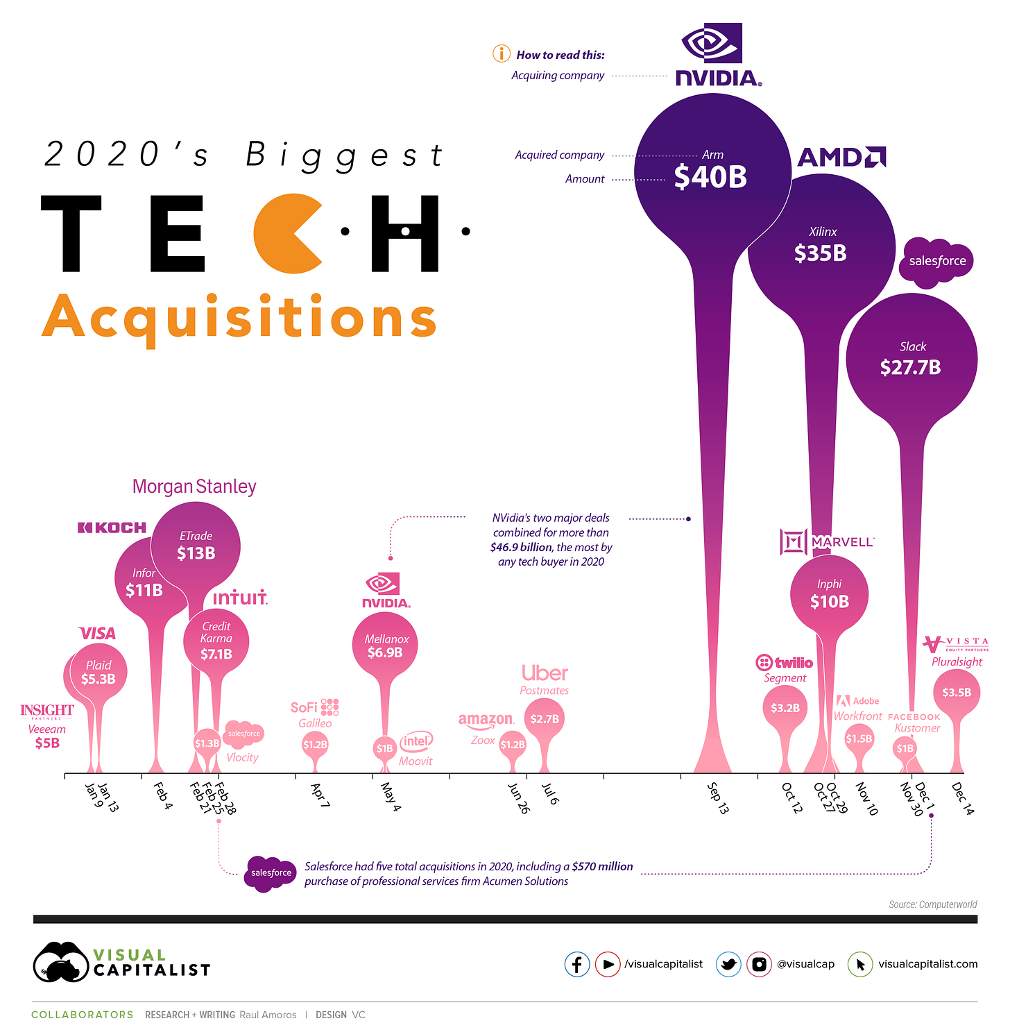 Biggest Tech Mergers and Acquisitions of 2020