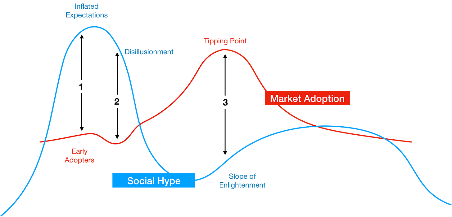 Hype and Market Adoption