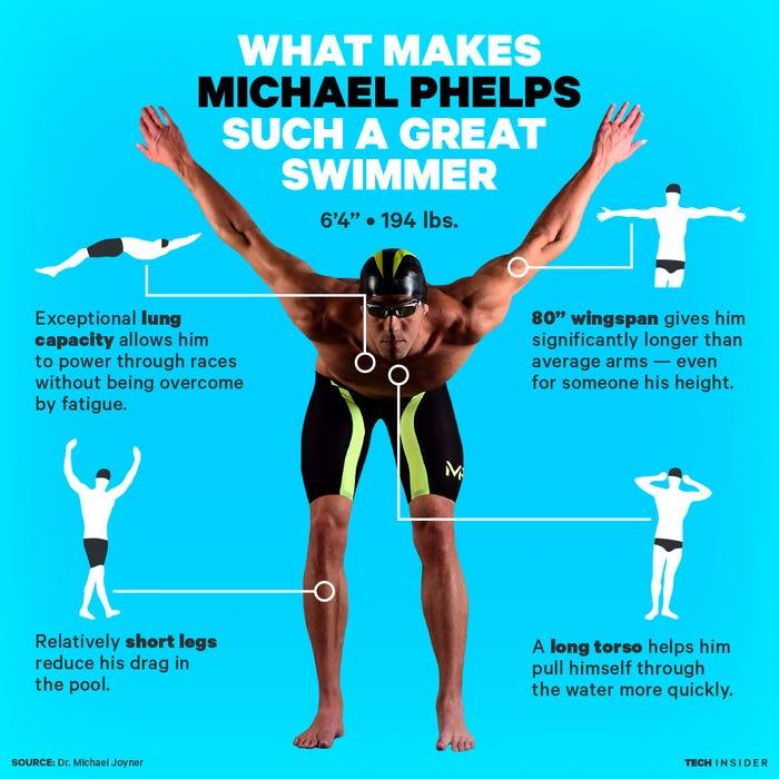 Michael Phelps graphic