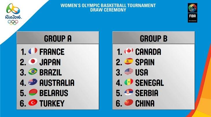 Rio 2016 Draw Women