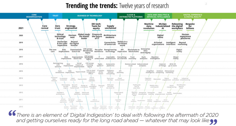 Source : Deloitte Technology Trends