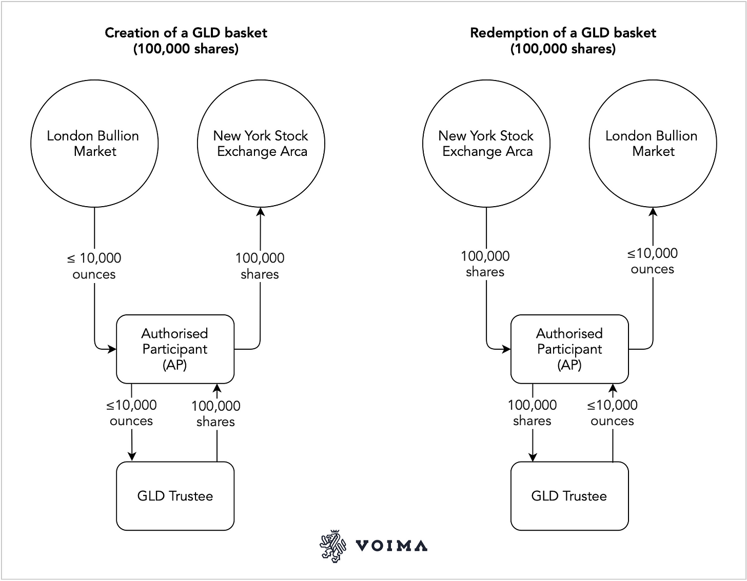 GLD creation and redemption process