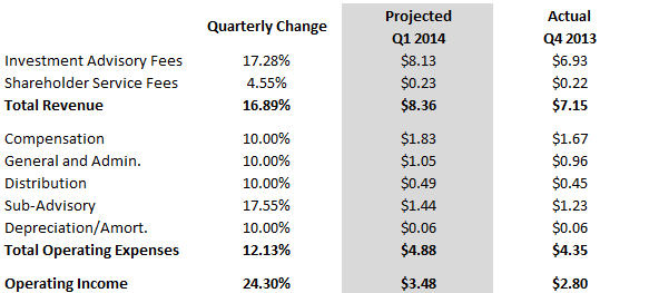 projected quarterly