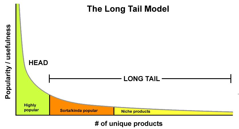 Qué son las palabras claves long tail? 【2020】  LeadsFac.com 🥇