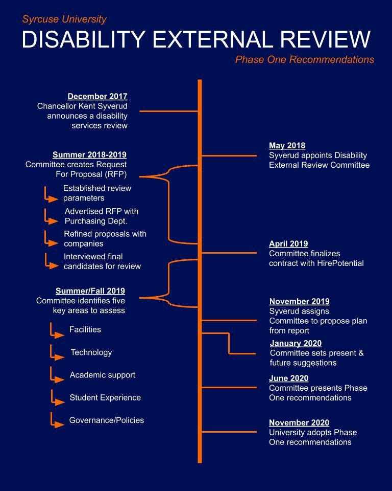 Disability External Review timeline