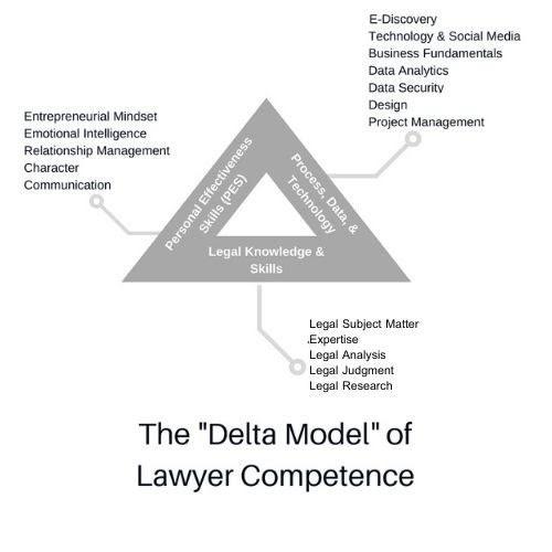 Delta Model v.1