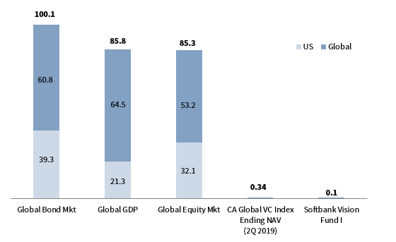 FIGURE 7 RELATIVE MARKET SIZE: VENTURE IS A FRACTION OF THE GLOBAL MARKETSize of Capital Markets (USD trillions)