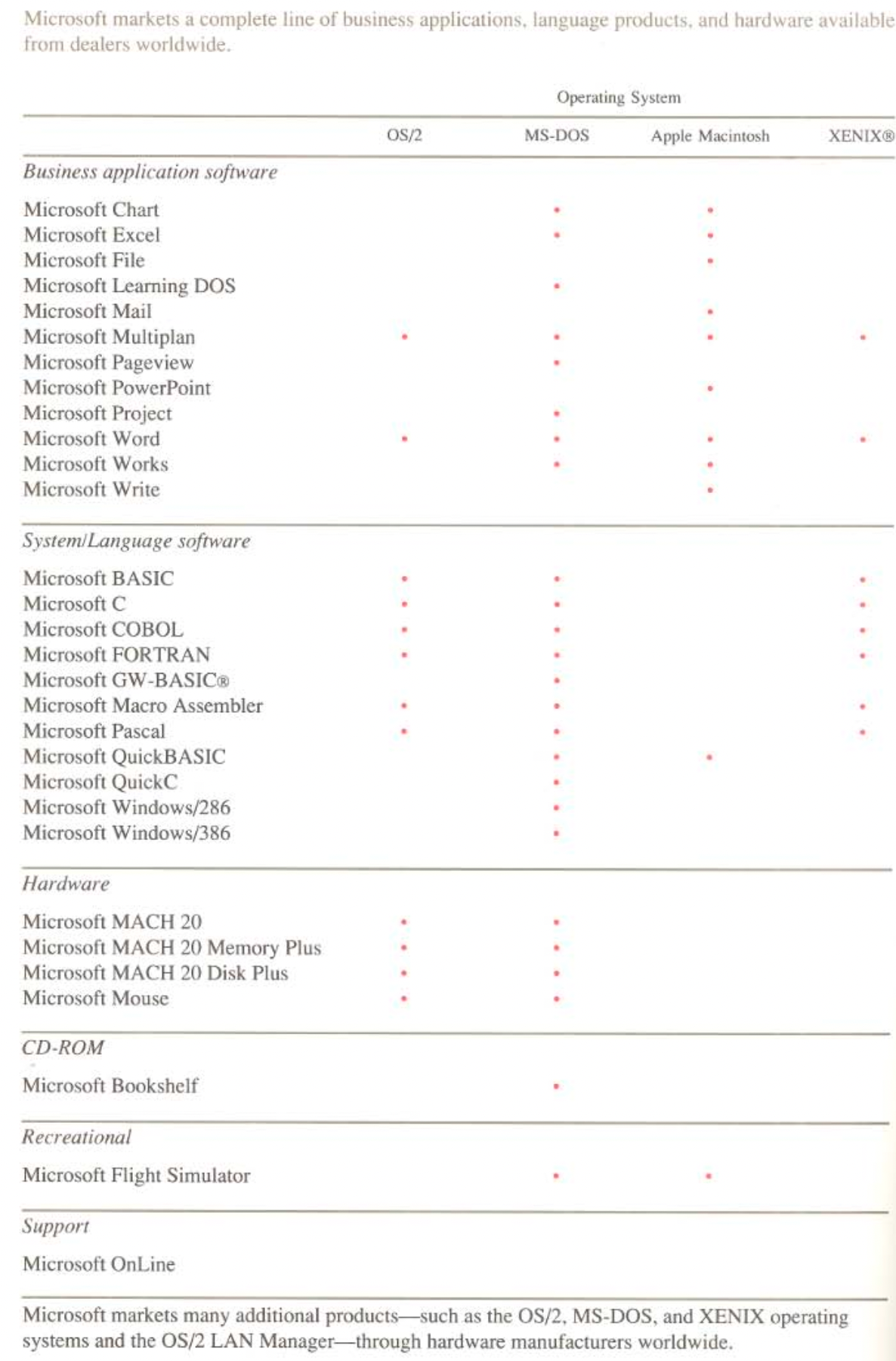 Microsoft annual report listing a variety of products like Char, File, Mail, OS/2, Xenix. It does not list Windows.