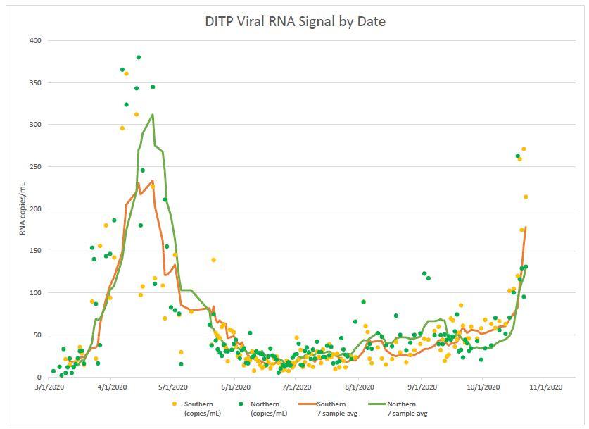 Biobot Data Graph