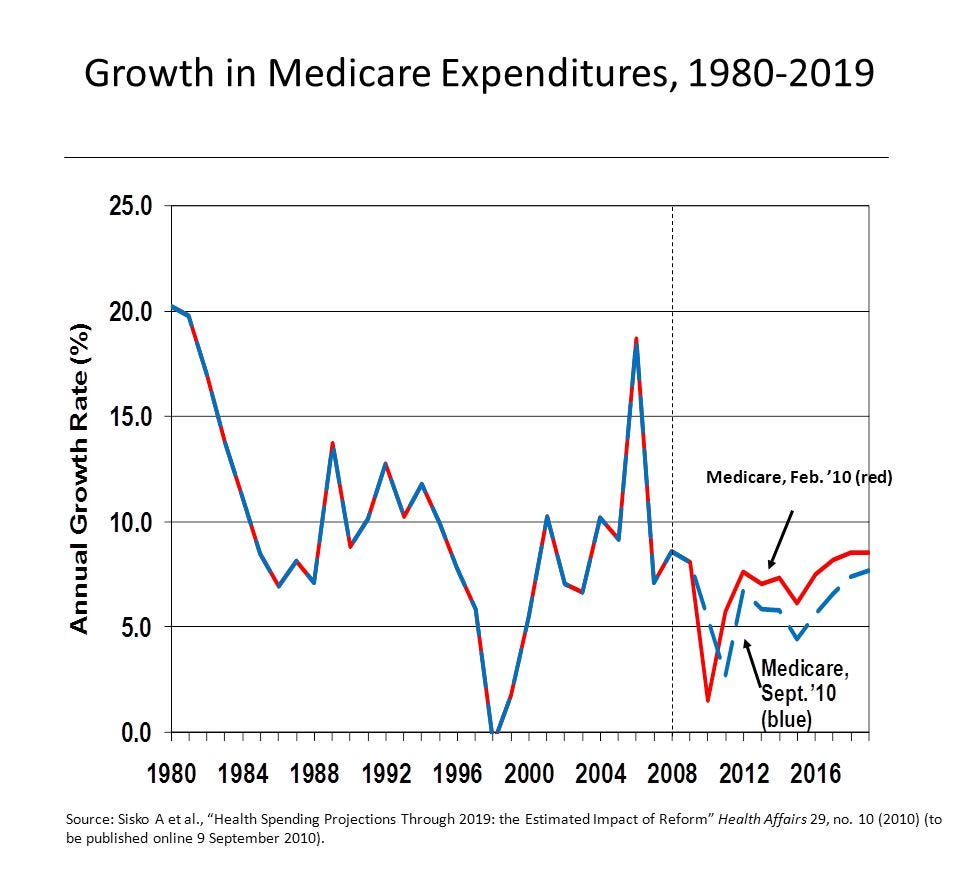 Image result for healthcare spending united states 1980-2019