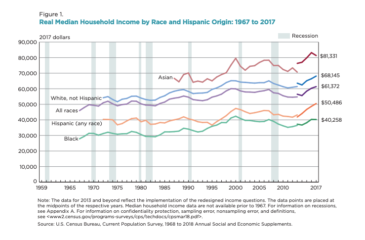 Real Median Household Income by Race and Hispanic Origin: 1967 to 2017 vis the U.S. Census Bureau