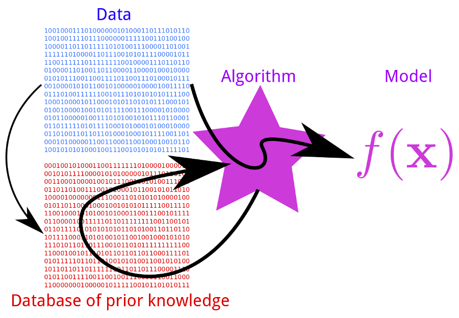 """Difference between an """"Algorithm"""" and a """"Model"""" in Machine Learning 