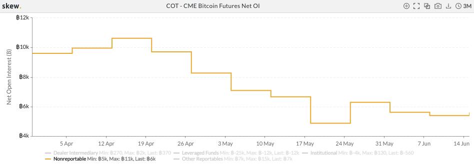 CME Bitcoin futures open interest retail