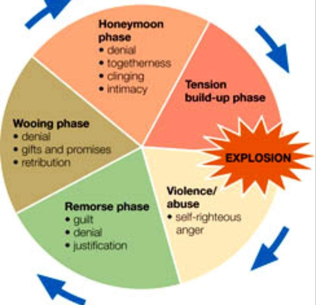 """ODVSS #GoPurple on Twitter: """"The cycle of abuse that is experienced by  victims, do this look familiar in your relationship? #cycleofabuse  #DomesticAbuse… https://t.co/ceUrXRlOq2"""""""