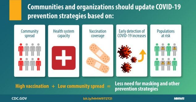 The graphic describes factors communities and organizations should use when implementing COVID-19 prevention strategies.