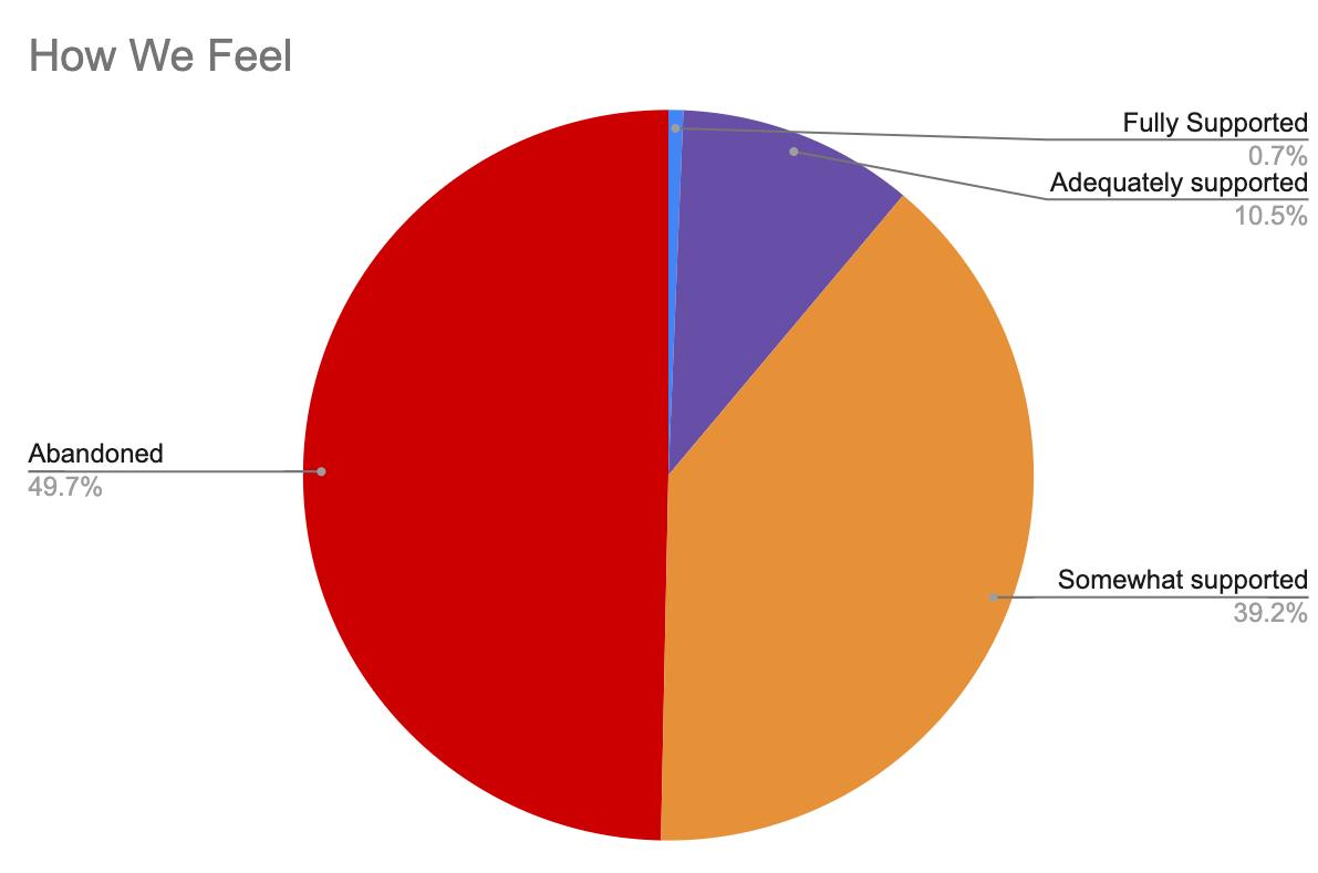 Caregiver Feelings Chart