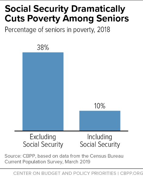 Social Security Lifts More Americans Above Poverty Than Any Other Program |  Center on Budget and Policy Priorities