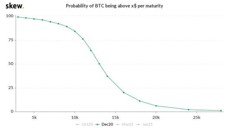 skew_probability_of_btc_being_above_x_per_maturity-5