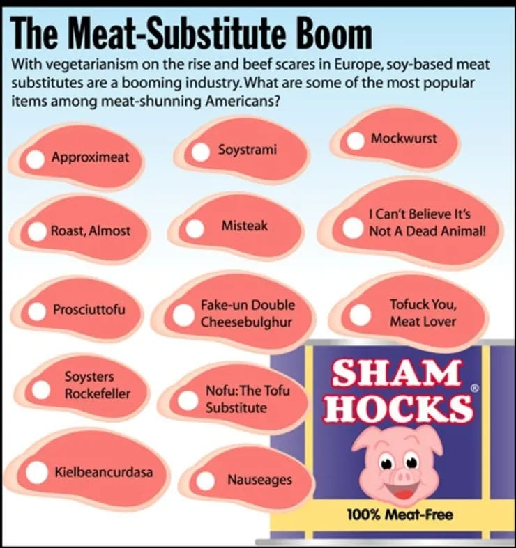 The Meat-Substitute Boom