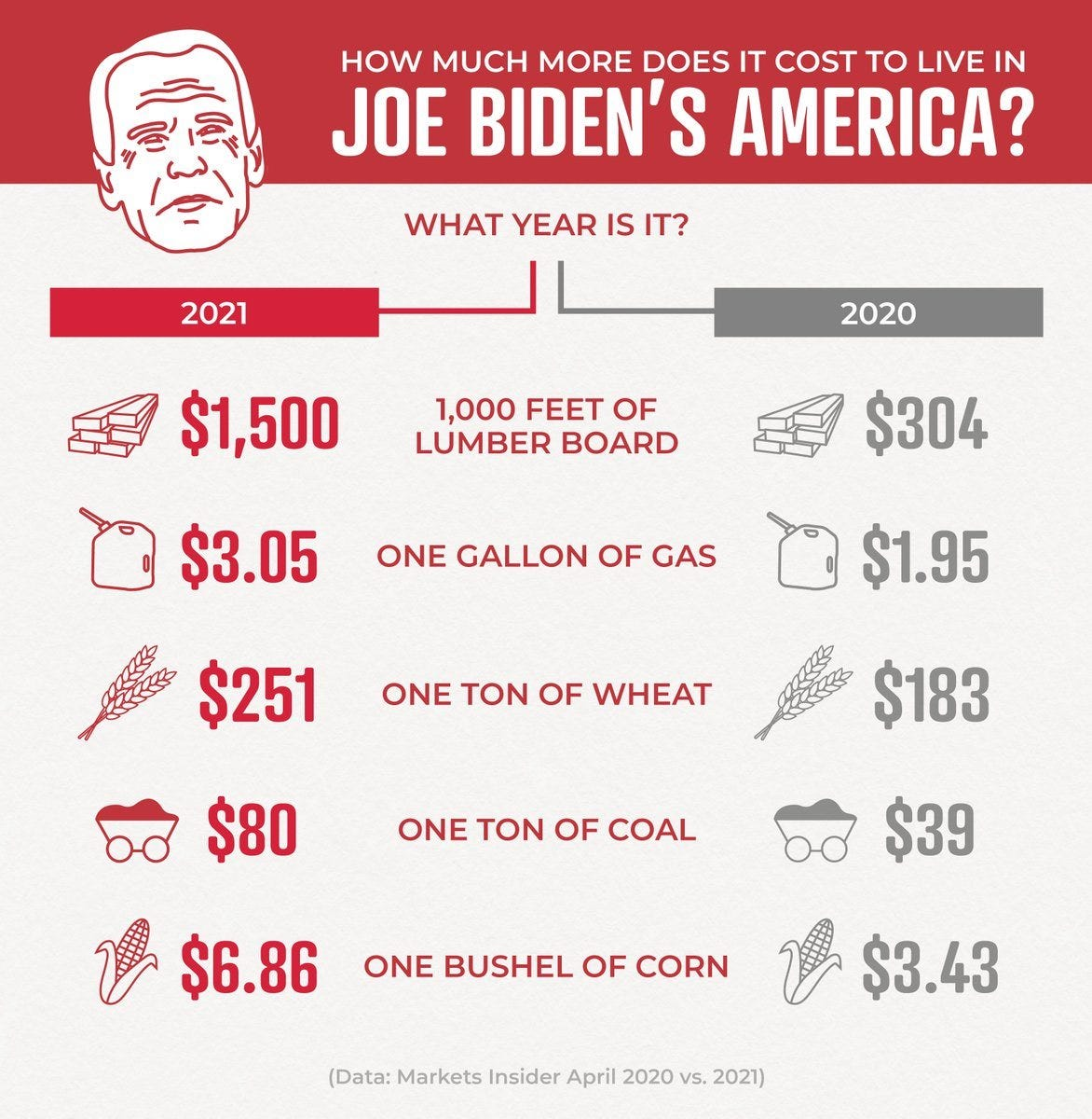 May be an image of 1 person and text that says 'HOW MUCH MORE DOES IT COST TO LIVE IN JOE BIDEN'S AMERICA? WHAT YEAR IS IT? 2021 2020 $1,500 1,000 FEET OF LUMBER BOARD $304 $3.05 ONE GALLON OF GAS $1.95 $251 ONE ΤΟΝ OF WHEAT $80 $183 ONE TON OF COAL 1 $6.86 $39 ONE BUSHEL OF CORN 1 $3.43 (Data: Markets Insider April 2020 vs. 2021)'