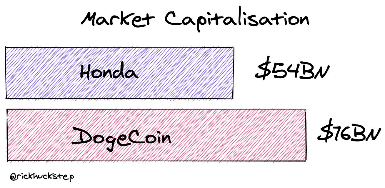 https://rickhuckstep.com crypto dogecoin honda bitcoin