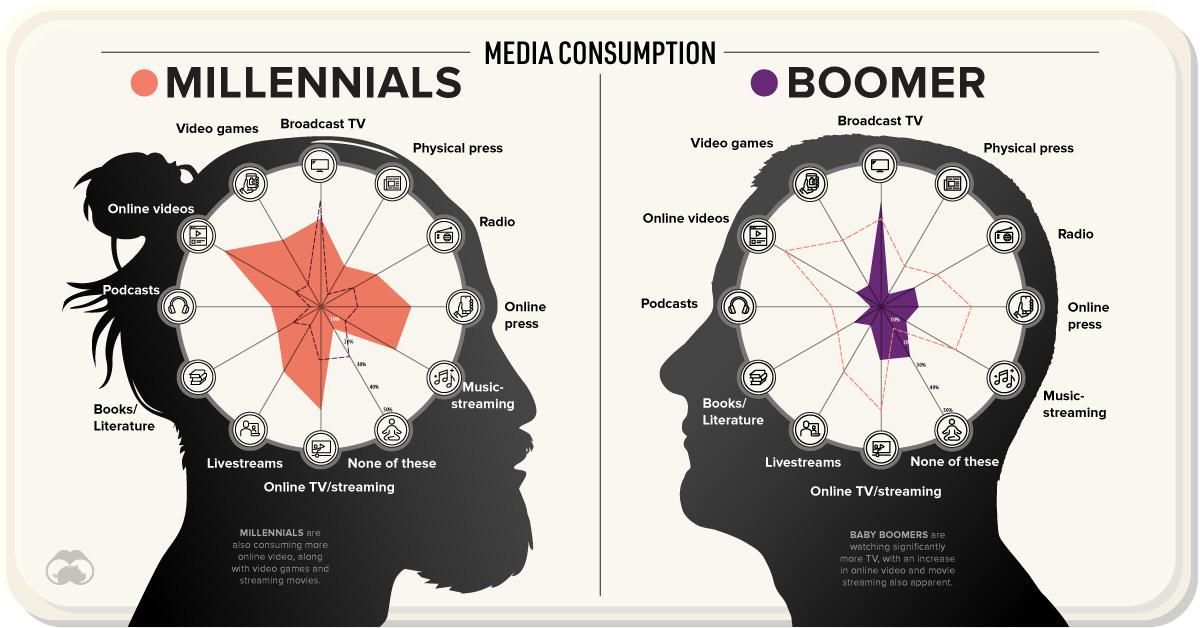 Media Habits by Generation in 2020
