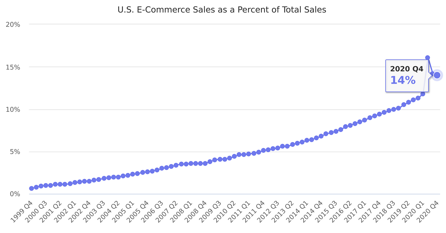 U.S. E-Commerce Sales as a Percent of Total Sales 1999-2021 - Marketplace  Pulse