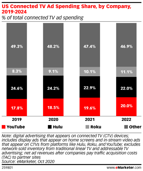 US Connected TV Ad Spending Share, by Company, 2019-2024 (% of total connected TV ad spending)