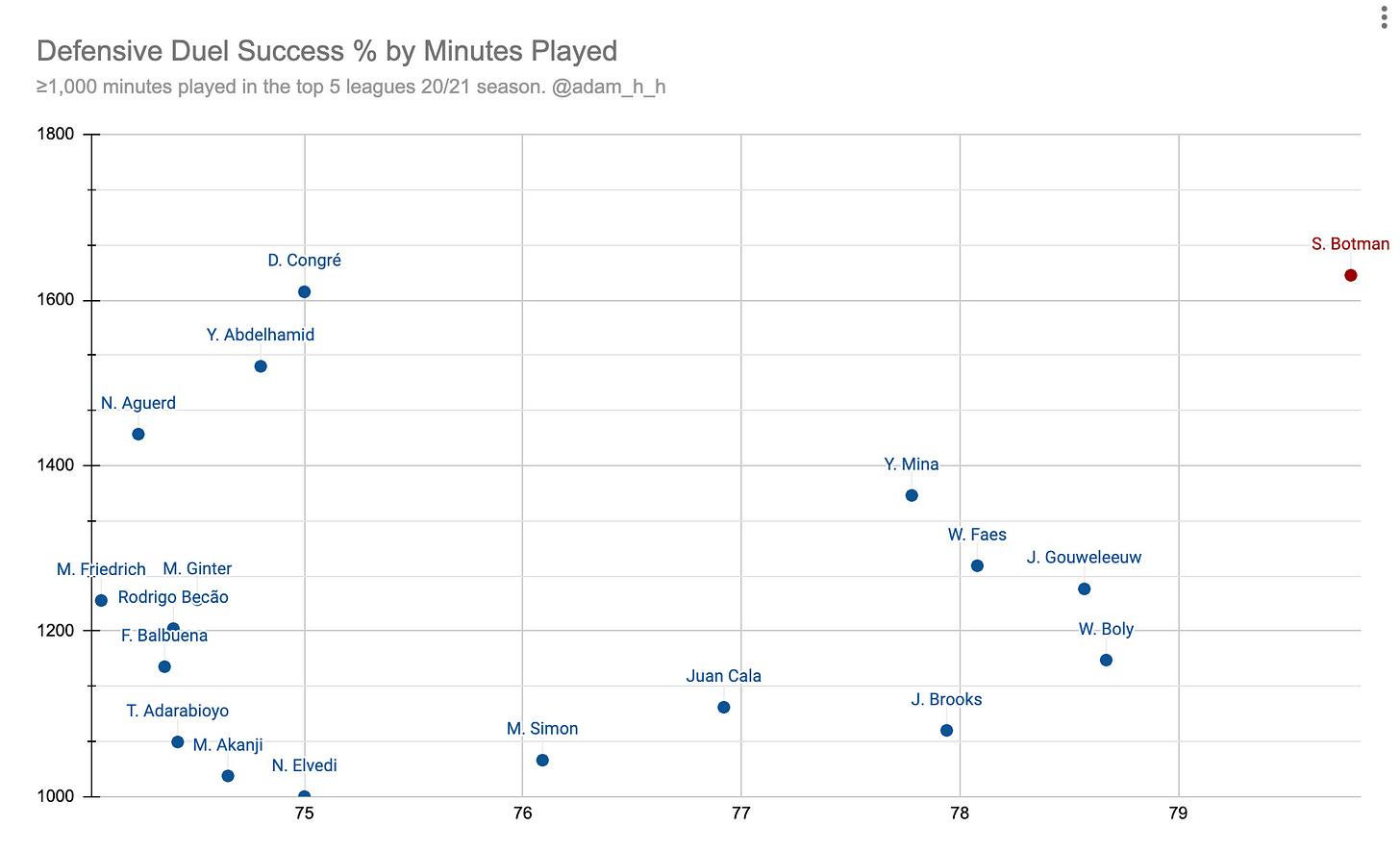 defensive dual success percentage