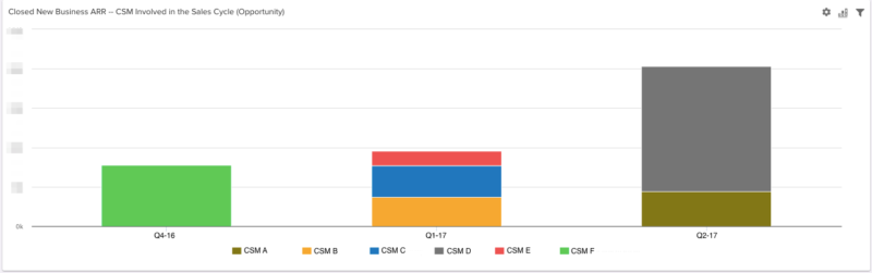 closed-arr-where-csm-involved-in-sales-cycle