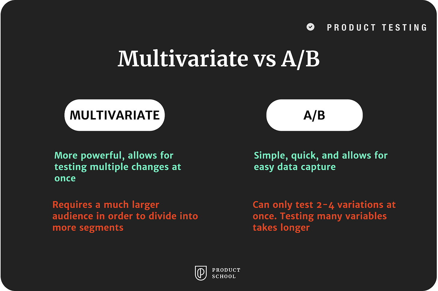Multivariate vs A/B testing