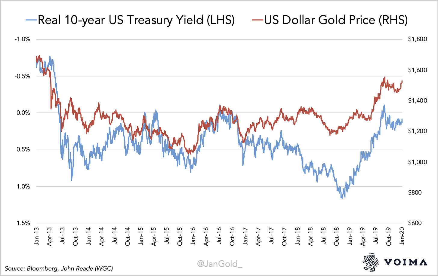 Real Interest Rates and US Dollar Gold Price