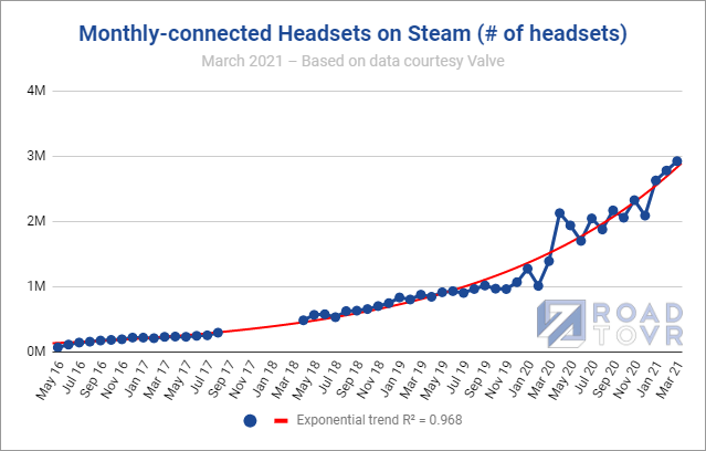 Monthly-connected VR Headsets on Steam Near 3 Million Milestone