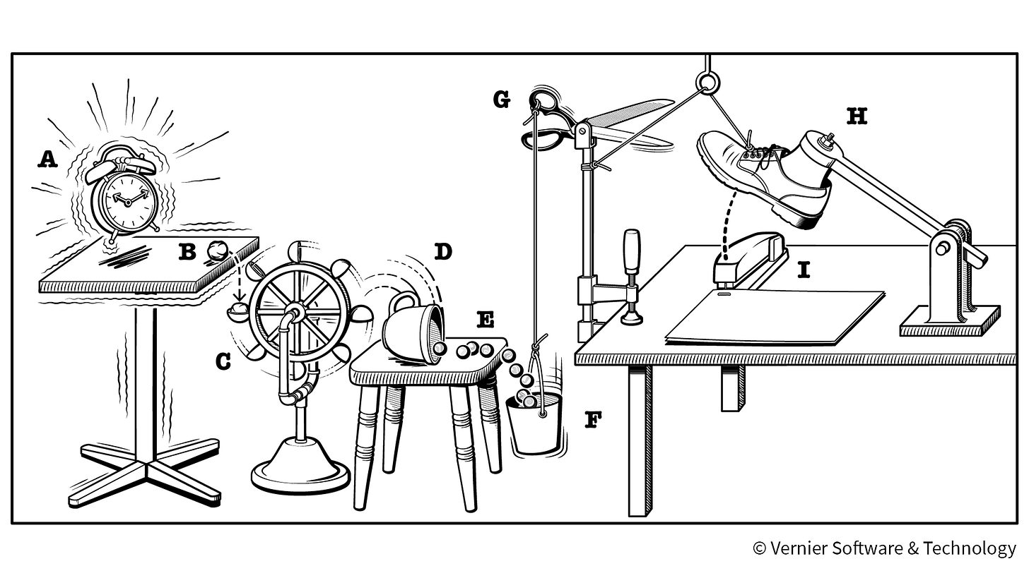 Image result for rube goldberg machine