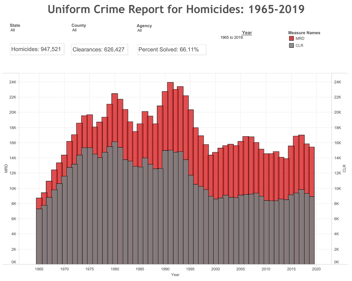graph showing a uniform crime report for homicides from 1965 to 2020