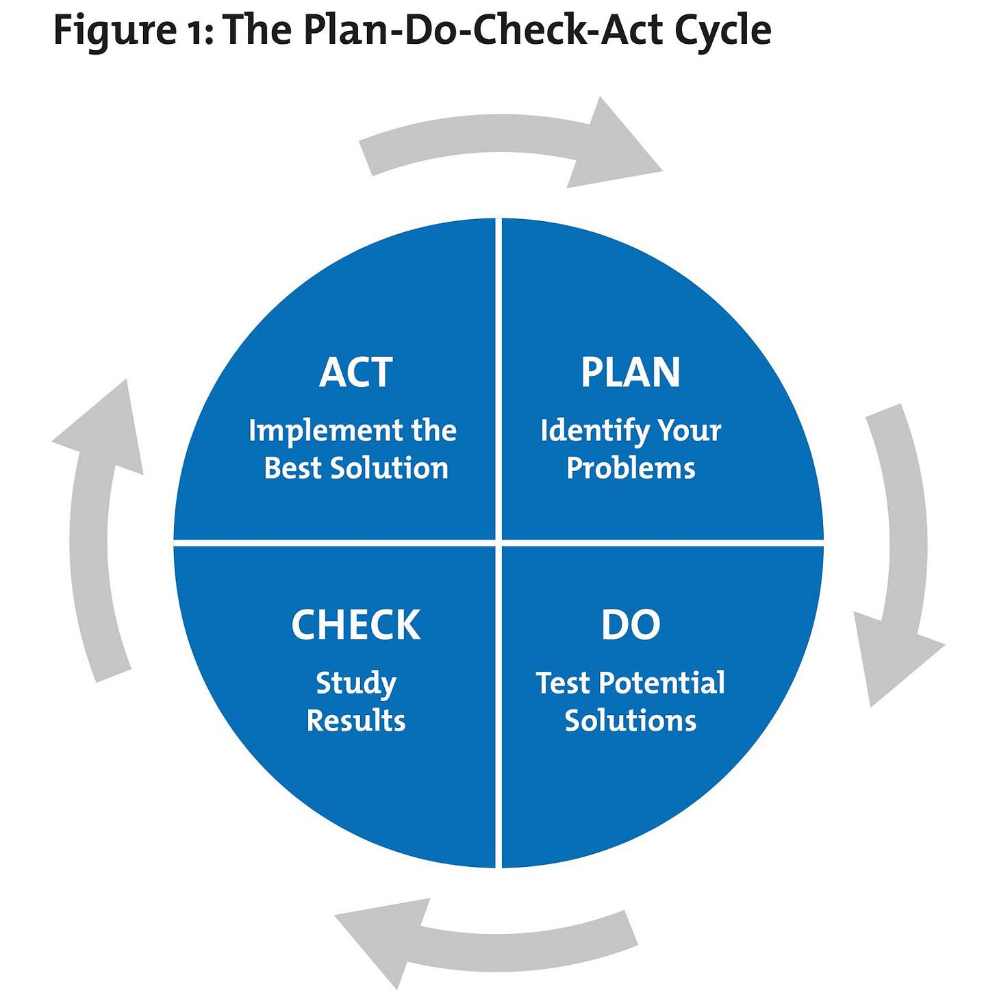 PDCA (Plan Do Check Act) - From MindTools.com