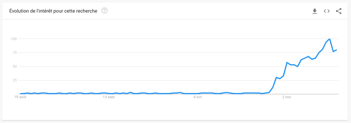 click and collect dans Google Trends