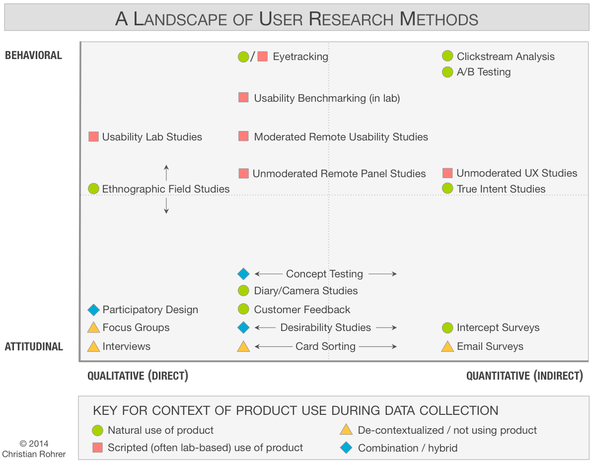 Chart of 20 user research methods, classified along 3 dimensions