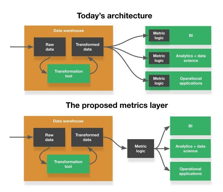 The architecture of the metrics layer