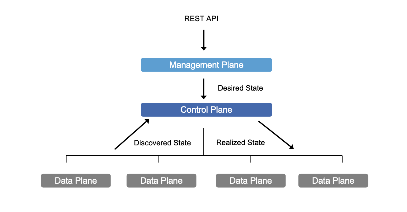 Picture of SDN Management, Control, and Data planes
