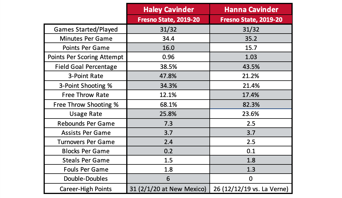 A table comparing the 2019-20 statistics of then-Fresno State freshmen Haley and Hanna Cavinder.