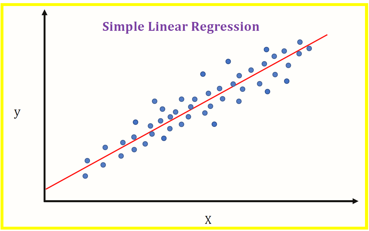 Intro to Linear Regression — Machine Learning 101   by Martin Tin    DataDrivenInvestor