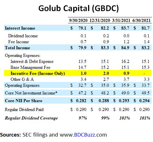 Golub Capital Income