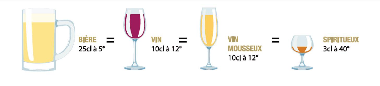spiritueux magazine: Spiritueux Magazine : Calculer la dose bar d'un alcool  au regard du respect du nombre d'unités d'alcool légale en France.
