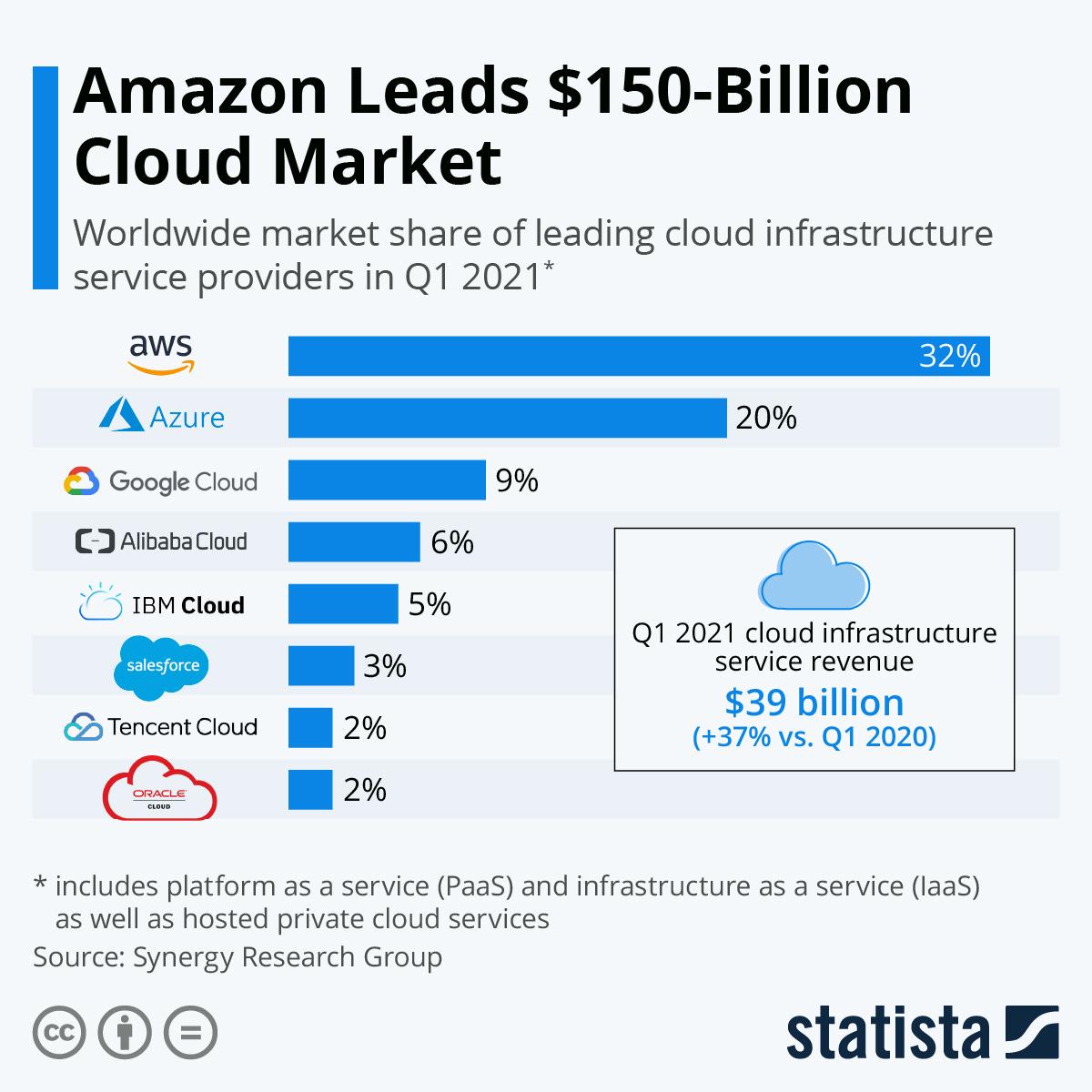 Infographic: Amazon Leads $150-Billion Cloud Market | Statista