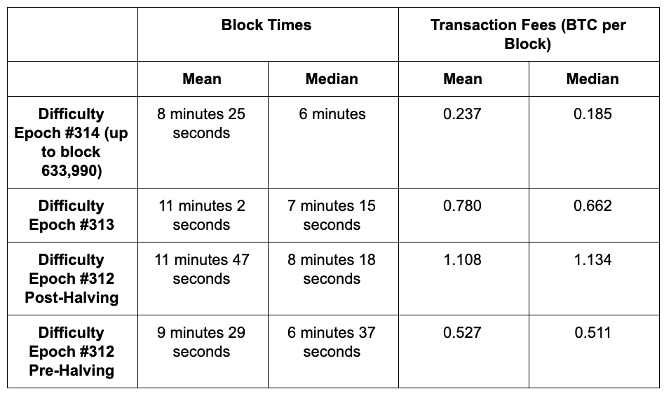 Pre-halving versus post-halving Bitcoin block times and fees