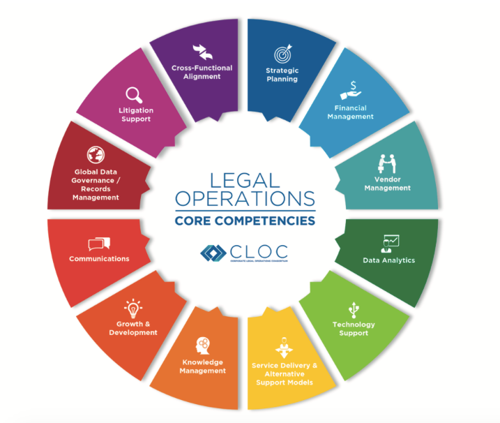 Image result for legal operations