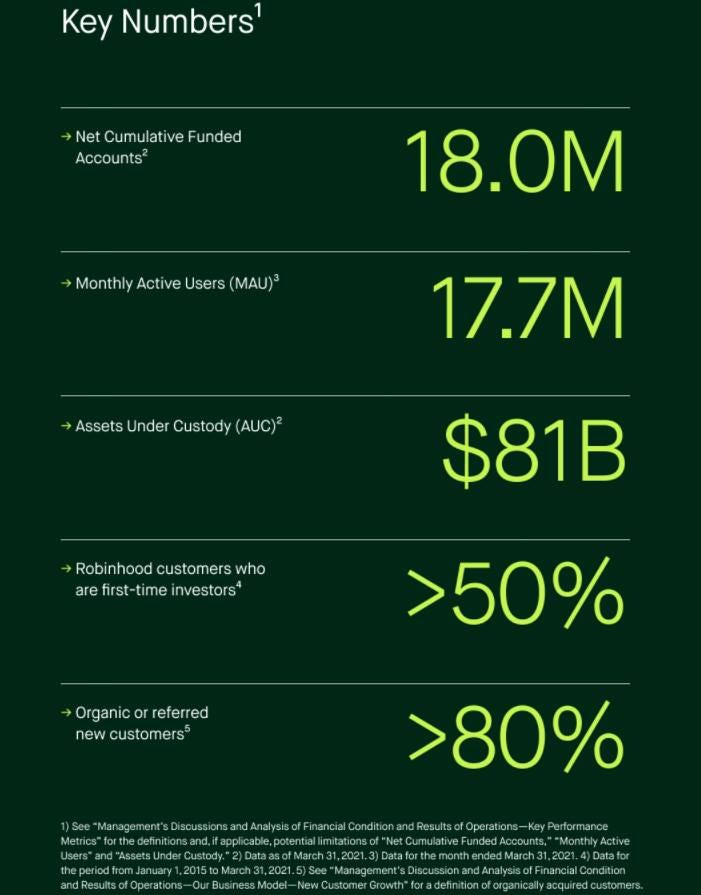 May be an image of text that says 'Key Numbers' →Net Cumulative Funded Accounts2 Monthly Active Users (MAU)3 18.0M Assets Under Custody (AUC)2 17.7M customers who first-time investors $81B Organic referred newcustomers new customers >50% Financial >80% Ûe'
